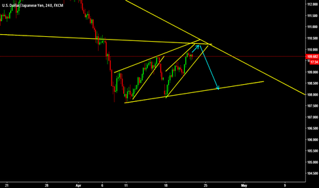 USDJPY: price coming close to retest broken structure