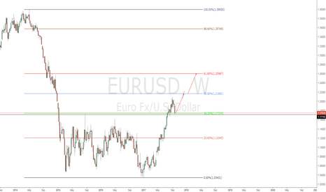 EURUSD: EURUSD LONG NOW