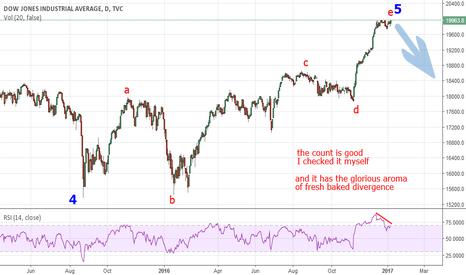 DJI: Dow daily via Elliott