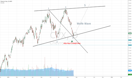 CVX: CVX Wolfe Wave