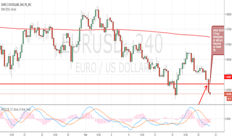 EURUSD: EURUSD upside momentum on tether's end