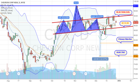 CVX: Chevron Corp.: How about a Swing?