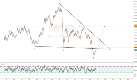 GBPUSD: Huge WW comes in play.
