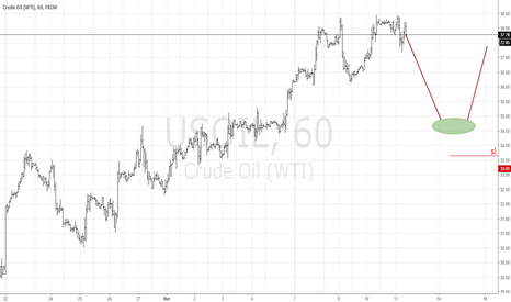 USOIL: wti long