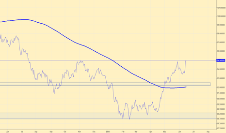 DXY: Dollar about to EXPLODE. Short Oil