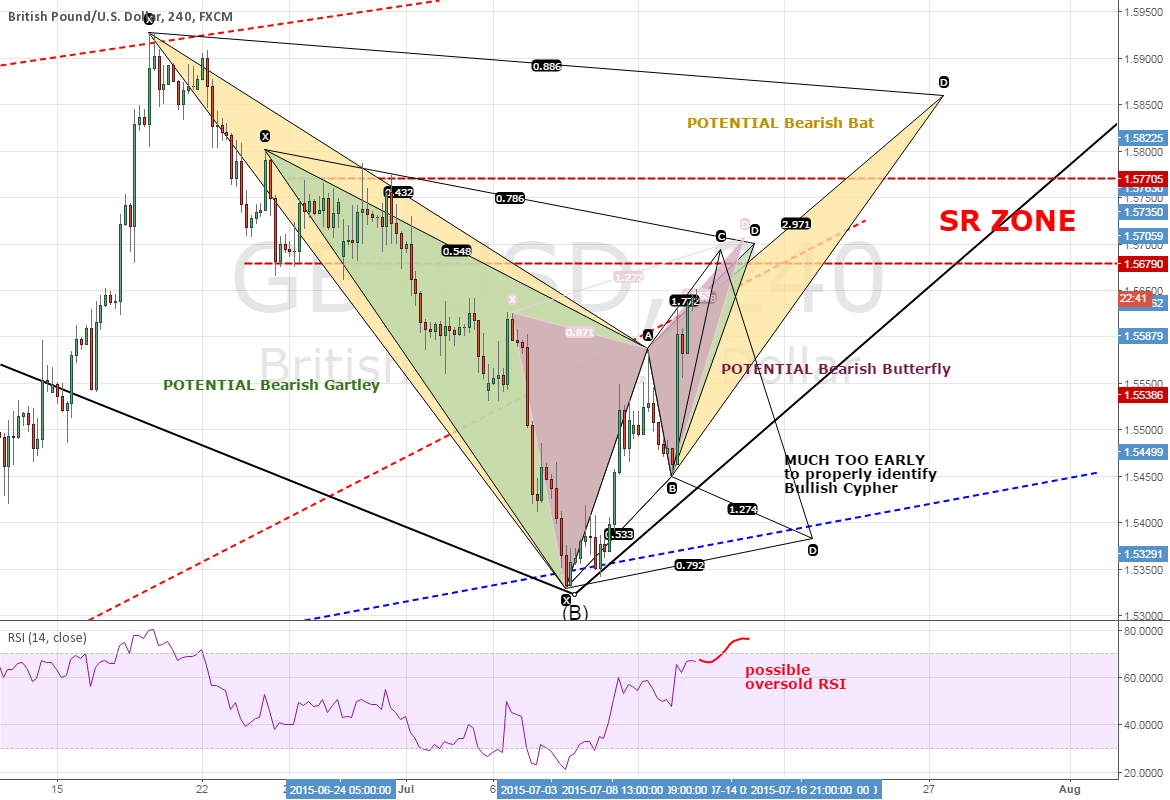GBPUSD: 3 POTENTIAL Bearish Patterns Set Stage 4 Retrace