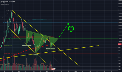 BTCUSD: Inverse Head & Shoulders?