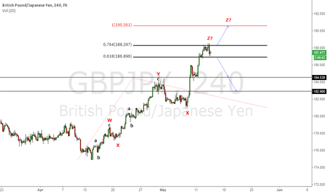 GBPJPY: important levels