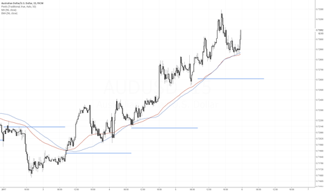 AUDUSD: AUDUSD looking to resume longer term down trend