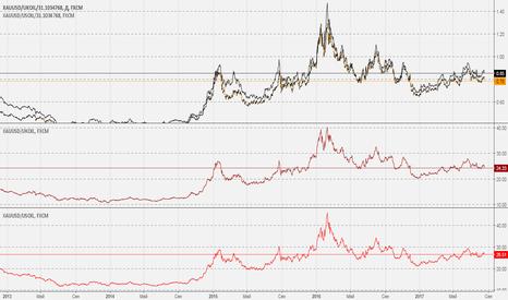 XAUUSD/UKOIL/31.1034768: Стоимость золота, выраженная в нефти