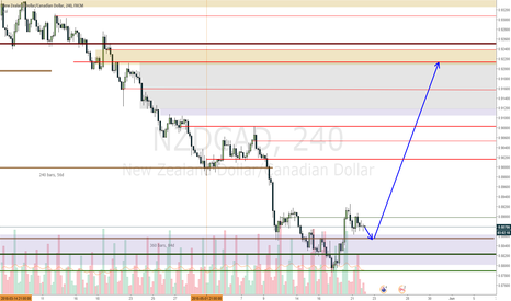 NZDCAD: NZDCAD Long if it comes a bit lower