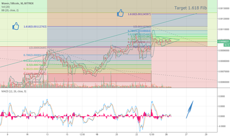 WAVESBTC: shortterm waves analysis, LONG