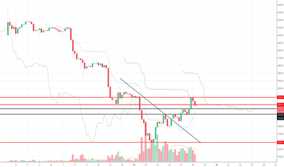 ETHUSD: ETHUSD - Cryptocurrency market update