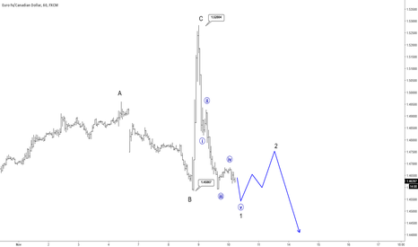 EURCAD: EURCAD Facing A Temporary Correction In Sessions To Folllow