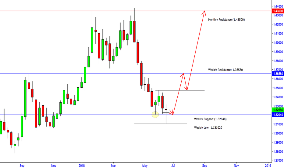 GBPUSD: GBP/USD Reverting to Bullish Conditions? *Not Intraday analysis*