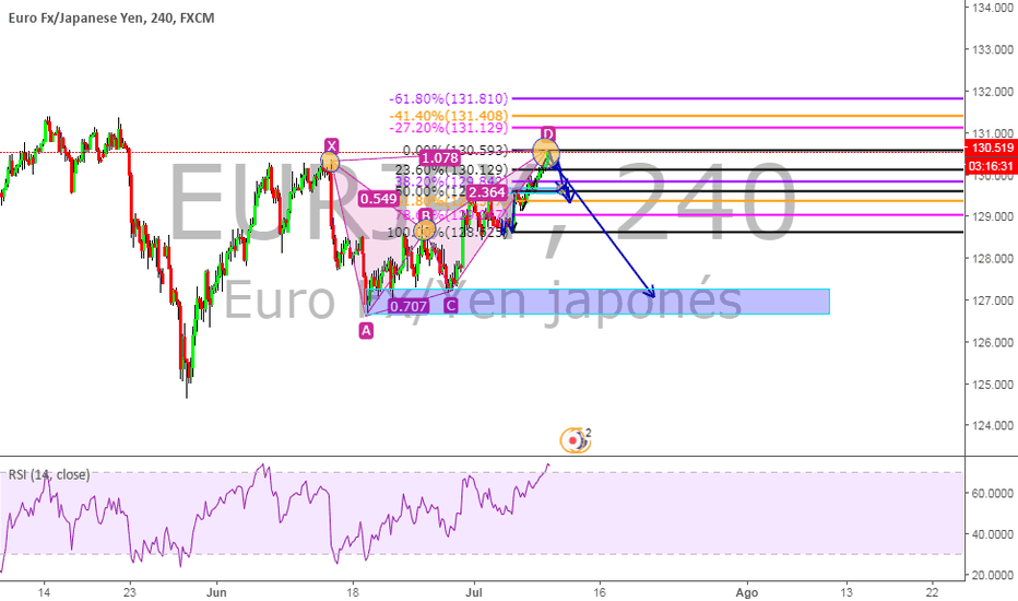 EURJPY: A favor de movimiento en largo