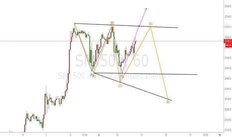 SPX500: 平台调整浪or三角形调整浪?
