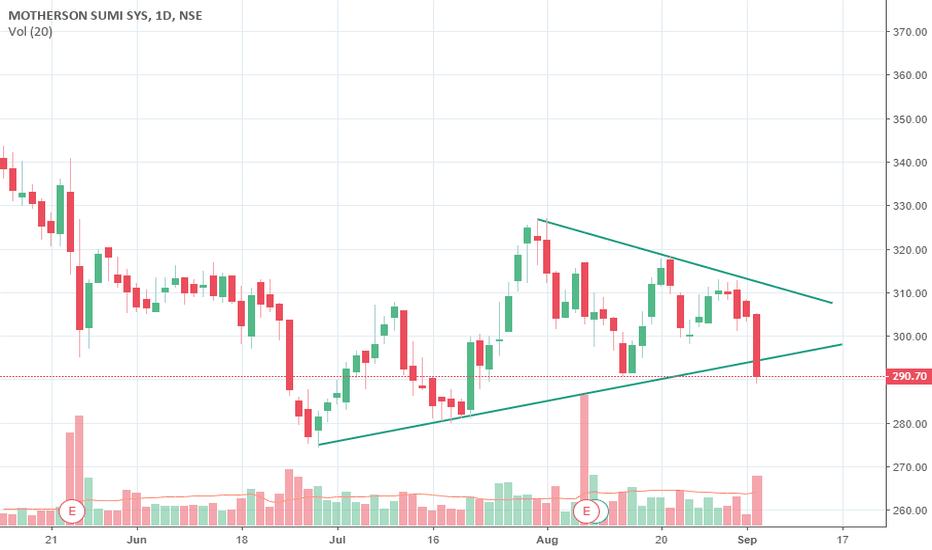 MOTHERSUMI: Motherson sumi systems Breakdown from triangle