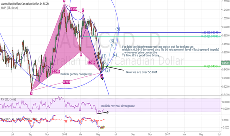 AUDCAD: A HUGE LONG FOR AUDCAD HAS JUST STARTED ?