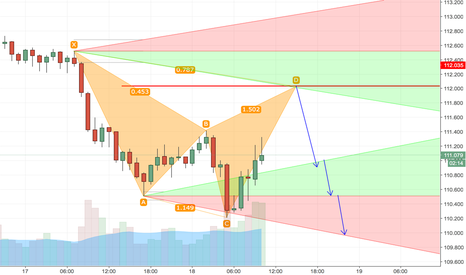 USDJPY: Bearish Cypher - USDJPY Pair