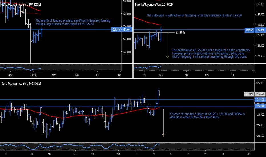 EURJPY: EUR.JPY - Euro Fx / Japanese Yen - Interesting Trading Zone