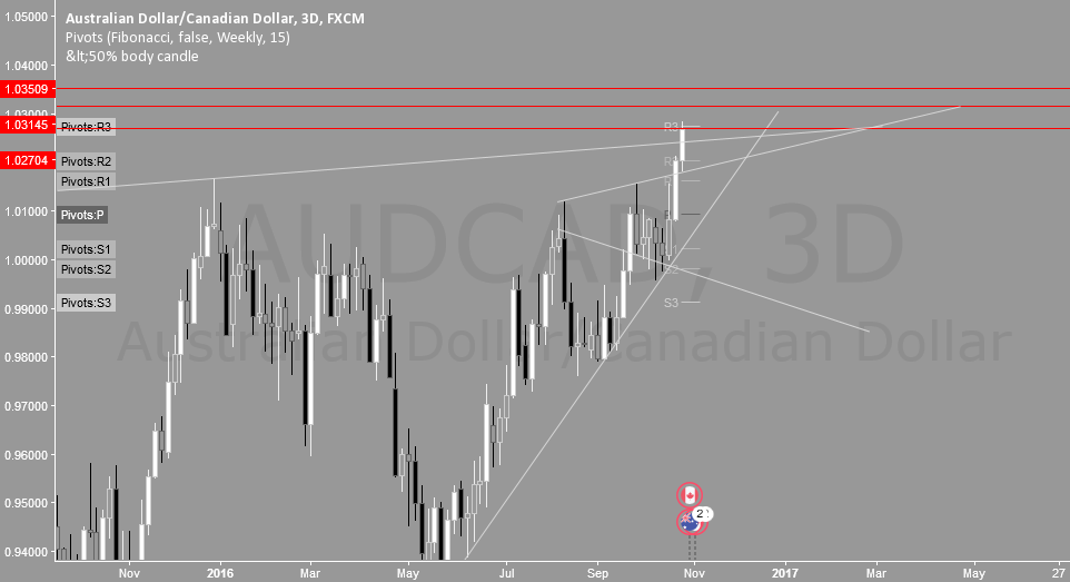(D3) AUDCAD Analysis