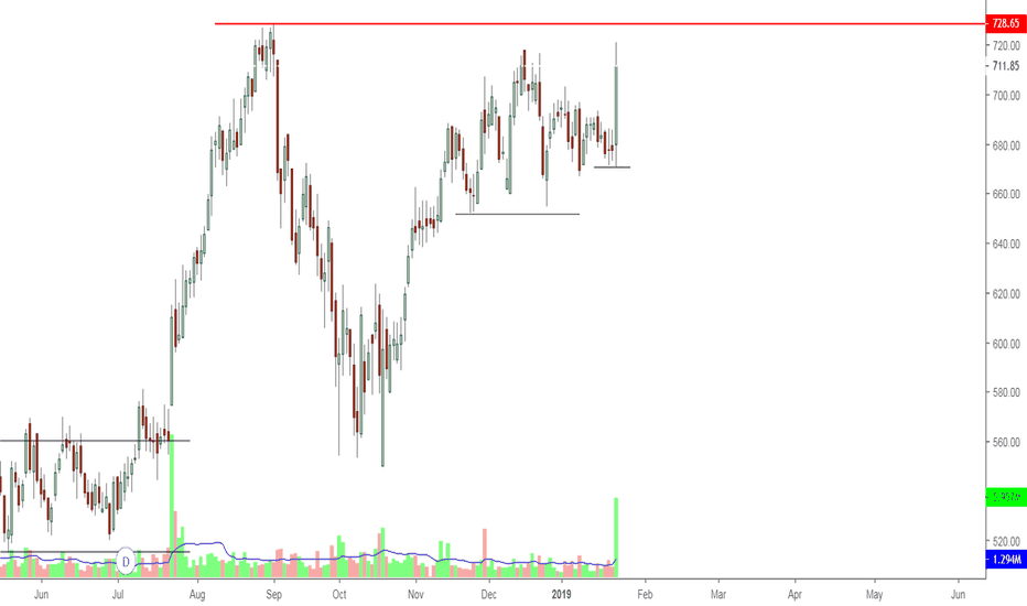 HAVELLS: HAVELLS-Long candidate- near ATH