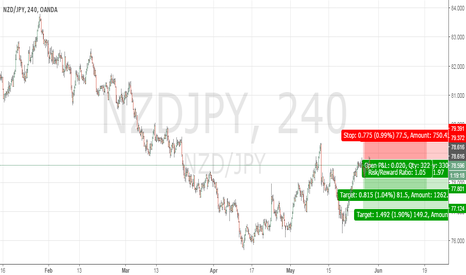 NZDJPY: sell signal