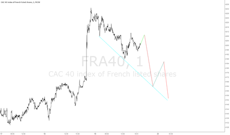 FRA40: Daily chart Cac 40