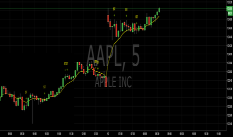 AAPL: Spinning Tops