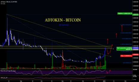 ADTBTC: ADTOKEN VS BITCOIN, 184% ganancia, esperemos ruptura.