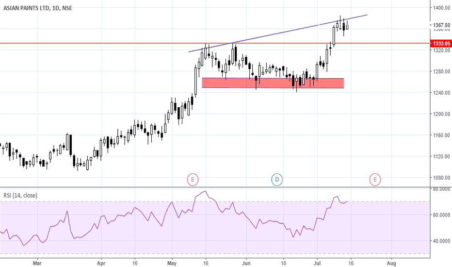 ASIANPAINT: Asian Paints on watch for short, levels not yet established