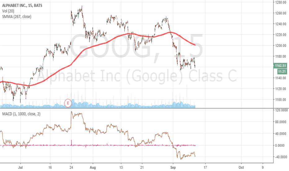 GOOG: Alphabet waiting for better time to get Long...