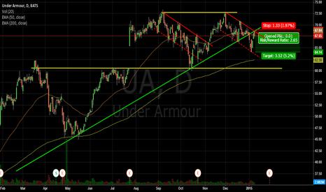 UA: Downward trend channel - UA