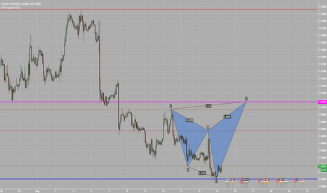 GBPUSD: Shark Pattern on GBPUSD H1