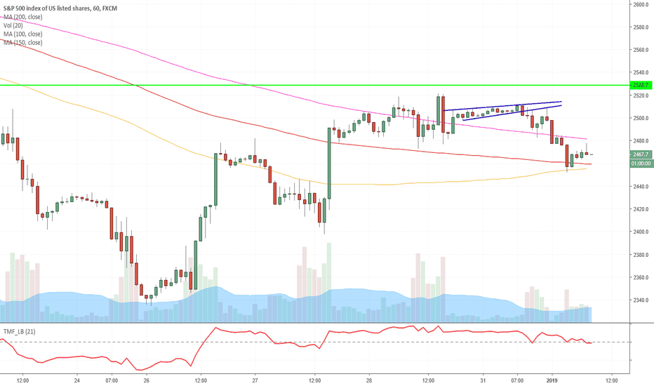 SPX500: This is where we drop lke a stone!