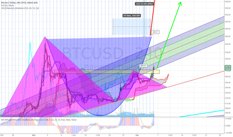 BTCUSD: C&H Still, target $450 before resistance and handle formation