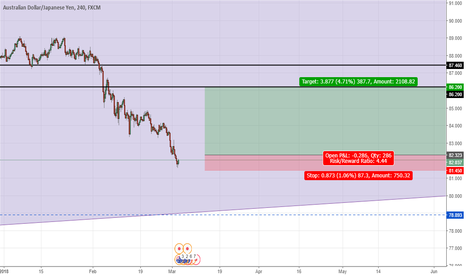 AUDJPY: AUDJPY - Possible Long Scenario