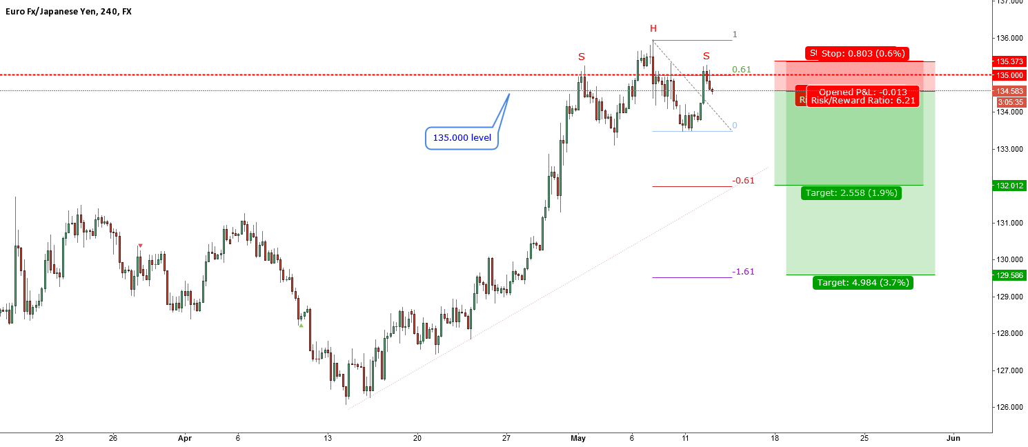 EURJPY-rejecting from 135.000