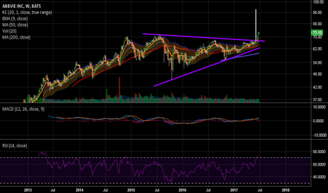 ABBV: Looks like a $90 stock