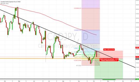CADJPY: idea de trading para CADJPY diario