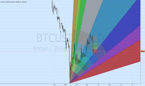 BTCUSD1W: BTCUSD potential bottom and retrace targets