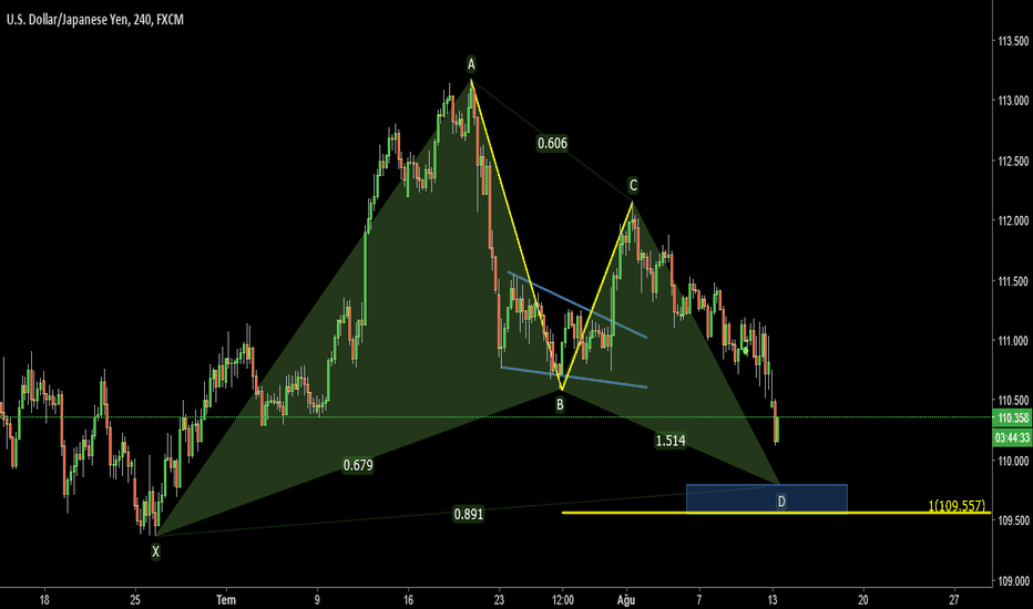USDJPY: USDJPY 4H - GARTLEY