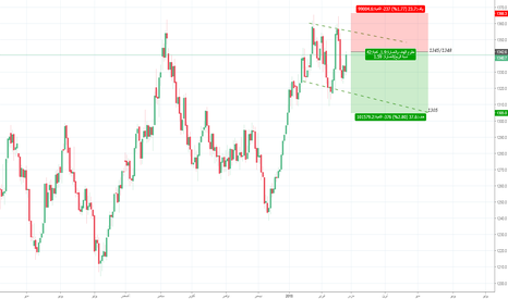 GC1!: الذهب وقناته السعرية