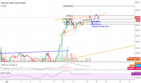 ETHUSD: Bearish move - short