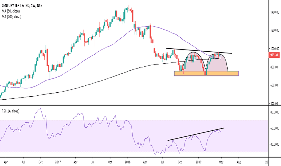 Weekly charts — TradingView — India