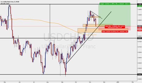 USDCHF: USDCHF - DAILY - LONGS IN PLAY