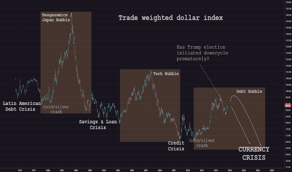 Trade Weighted Us Dollar Index Major Currencies Freddtwexm