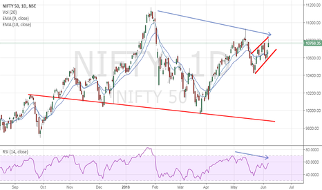 NIFTY: Nifty - Losing Steam