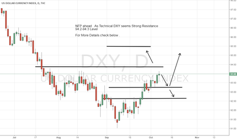 DXY: NFP Ahead Expecting 110-120 Number Overall Things bad for DXY